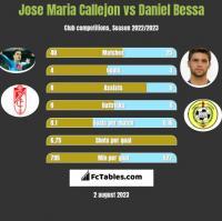 Jose Maria Callejon vs Daniel Bessa h2h player stats