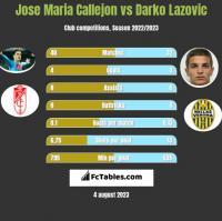 Jose Maria Callejon vs Darko Lazovic h2h player stats