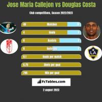 Jose Maria Callejon vs Douglas Costa h2h player stats
