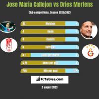 Jose Maria Callejon vs Dries Mertens h2h player stats