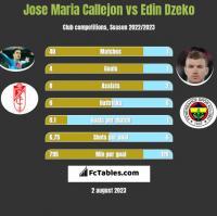 Jose Maria Callejon vs Edin Dzeko h2h player stats