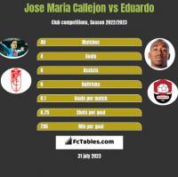 Jose Maria Callejon vs Eduardo h2h player stats