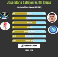 Jose Maria Callejon vs Elif Elmas h2h player stats