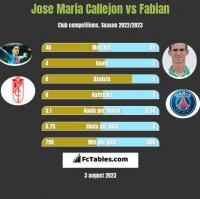 Jose Maria Callejon vs Fabian h2h player stats