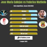 Jose Maria Callejon vs Federico Mattiello h2h player stats