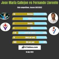 Jose Maria Callejon vs Fernando Llorente h2h player stats