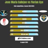 Jose Maria Callejon vs Florian Aye h2h player stats