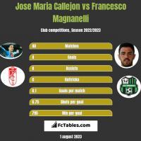 Jose Maria Callejon vs Francesco Magnanelli h2h player stats