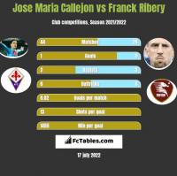 Jose Maria Callejon vs Franck Ribery h2h player stats