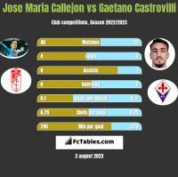 Jose Maria Callejon vs Gaetano Castrovilli h2h player stats