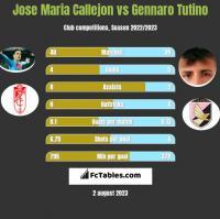 Jose Maria Callejon vs Gennaro Tutino h2h player stats