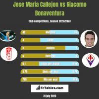 Jose Maria Callejon vs Giacomo Bonaventura h2h player stats