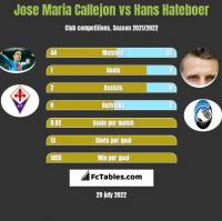 Jose Maria Callejon vs Hans Hateboer h2h player stats