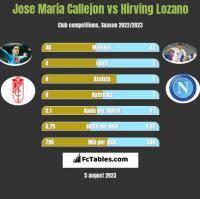 Jose Maria Callejon vs Hirving Lozano h2h player stats