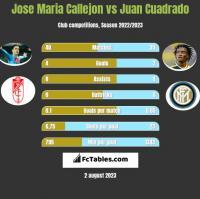 Jose Maria Callejon vs Juan Cuadrado h2h player stats