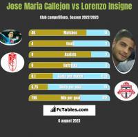 Jose Maria Callejon vs Lorenzo Insigne h2h player stats