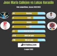 Jose Maria Callejon vs Lukas Haraslin h2h player stats
