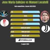 Jose Maria Callejon vs Manuel Locatelli h2h player stats