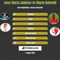 Jose Maria Callejon vs Mario Balotelli h2h player stats