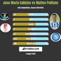 Jose Maria Callejon vs Matteo Politano h2h player stats