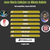 Jose Maria Callejon vs Nikola Kalinic h2h player stats