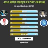 Jose Maria Callejon vs Piotr Zielinski h2h player stats