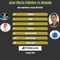 Jose Maria Callejon vs Romulo h2h player stats