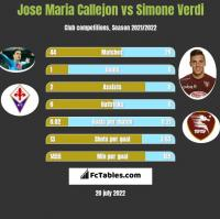 Jose Maria Callejon vs Simone Verdi h2h player stats