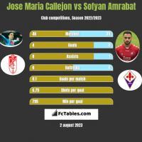 Jose Maria Callejon vs Sofyan Amrabat h2h player stats