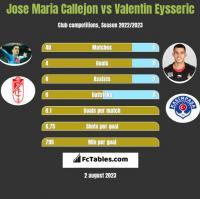 Jose Maria Callejon vs Valentin Eysseric h2h player stats