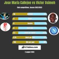 Jose Maria Callejon vs Victor Osimeh h2h player stats