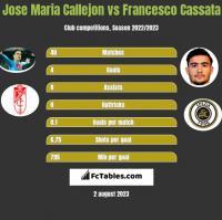 Jose Maria Callejon vs Francesco Cassata h2h player stats