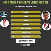 Jose Maria Callejon vs Justin Kluivert h2h player stats