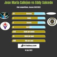 Jose Maria Callejon vs Eddy Salcedo h2h player stats