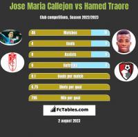 Jose Maria Callejon vs Hamed Traore h2h player stats