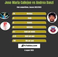 Jose Maria Callejon vs Andrea Danzi h2h player stats