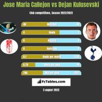 Jose Maria Callejon vs Dejan Kulusevski h2h player stats