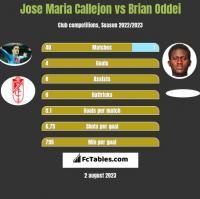 Jose Maria Callejon vs Brian Oddei h2h player stats