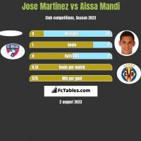 Jose Martinez vs Aissa Mandi h2h player stats