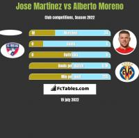 Jose Martinez vs Alberto Moreno h2h player stats