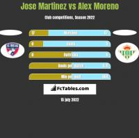 Jose Martinez vs Alex Moreno h2h player stats
