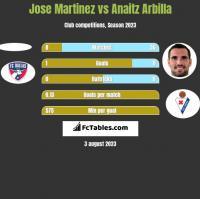Jose Martinez vs Anaitz Arbilla h2h player stats