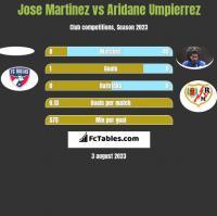 Jose Martinez vs Aridane Umpierrez h2h player stats