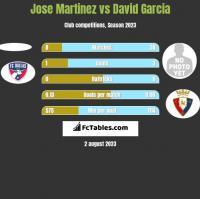 Jose Martinez vs David Garcia h2h player stats