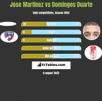 Jose Martinez vs Domingos Duarte h2h player stats