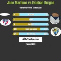 Jose Martinez vs Esteban Burgos h2h player stats