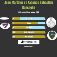 Jose Martinez vs Facundo Sebastian Roncaglia h2h player stats