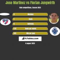 Jose Martinez vs Florian Jungwirth h2h player stats