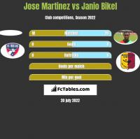 Jose Martinez vs Janio Bikel h2h player stats