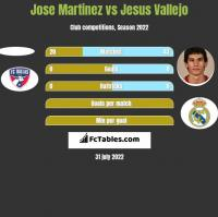 Jose Martinez vs Jesus Vallejo h2h player stats